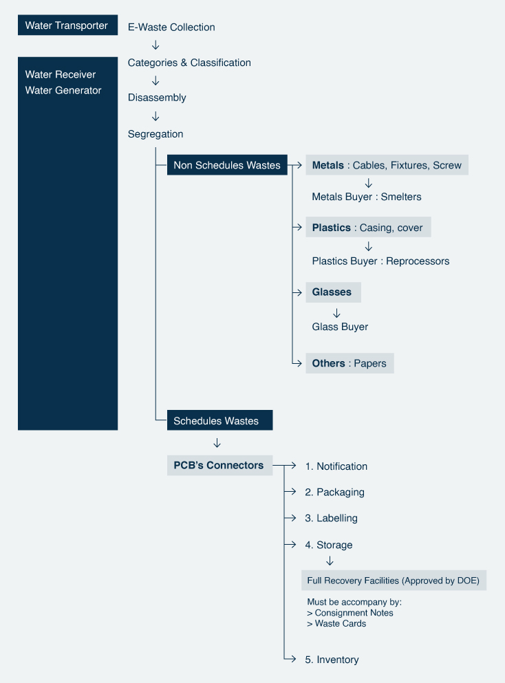 MM Century- WE-Waste Management Diagram
