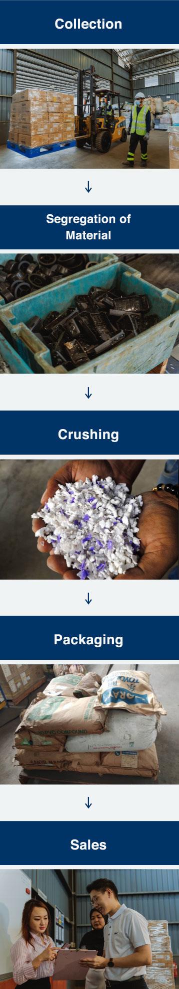 MM Century- Plastic Waste Disposal, Plastic Waste Disposal Graph, Plastic Waste Disposal Management